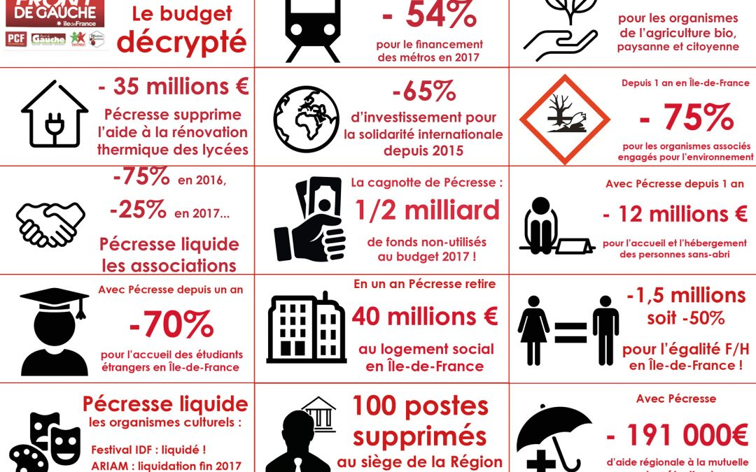 Vote du Budget régional 2017: la saignée s'accentue!